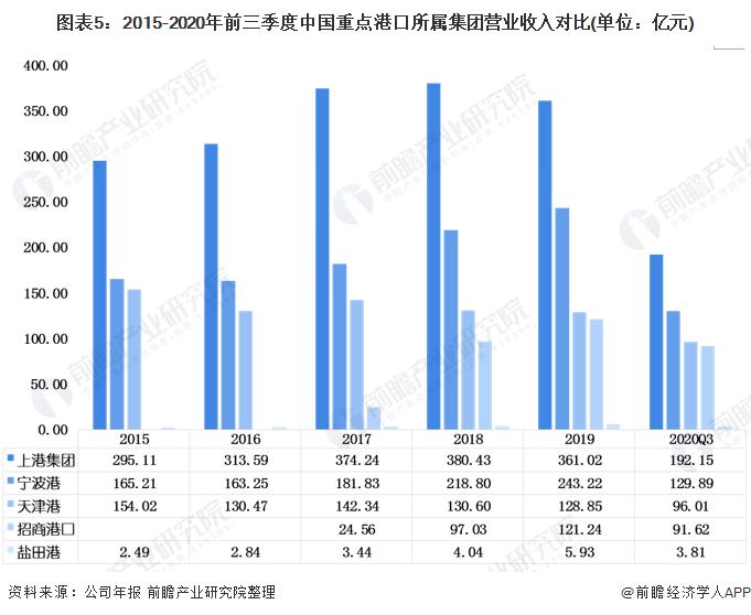 图表5:2015-2020年前三季度中国重点港口所属集团营业收入对比(单位:亿元)