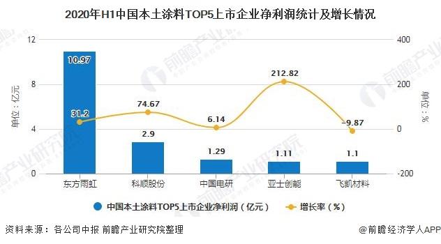 2020年H1中国本土涂料TOP5上市企业净利润统计及增长情况