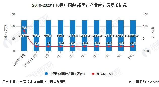 2019-2020年10月中国纯碱累计产量统计及增长情况