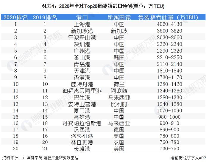 图表4:2020年全球Top20集装箱港口预测(单位:万TEU)
