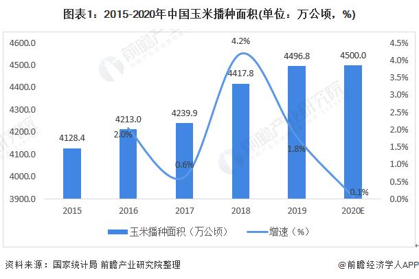 图表1:2015-2020年中国玉米播种面积(单位:万公顷,%)