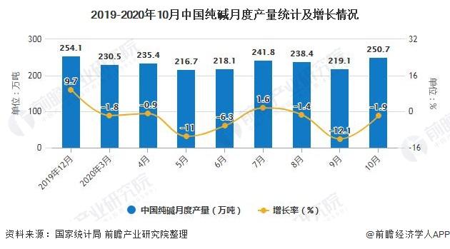 2019-2020年10月中国纯碱月度产量统计及增长情况