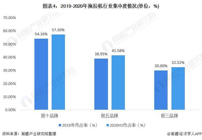 《【摩臣平台网站】2021年中国拖拉机制造行业市场现状与竞争格局分析 国内市场竞争激烈》