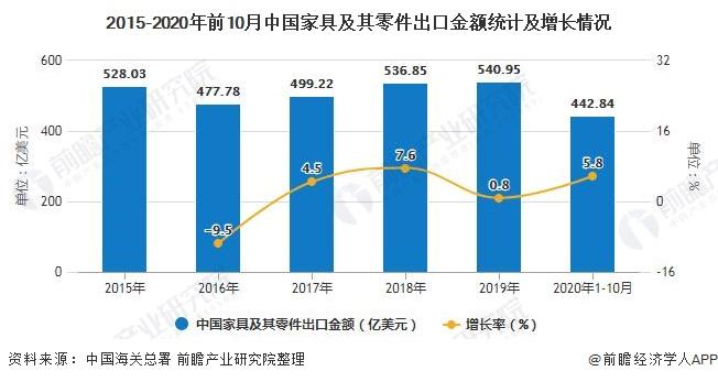 2015-2020年前10月中国家具及其零件出口金额统计及增长情况