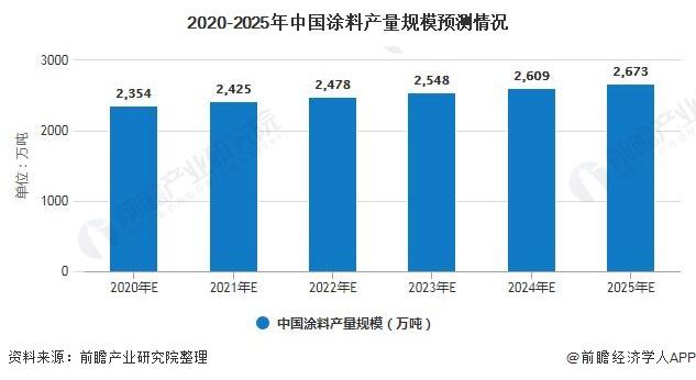 2020-2025年中国涂料产量规模预测情况