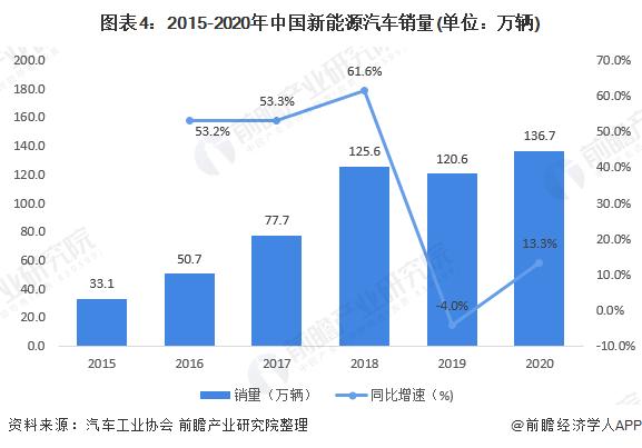 图表4:2015-2020年中国新能源汽车销量(单位:万辆)