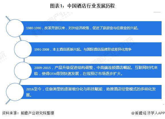 图表1:中国旅馆行业成长过程