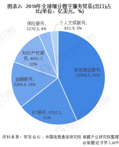 图表2:2019年全球细分数字服务贸易(出口)占比(单位:亿美元,%)