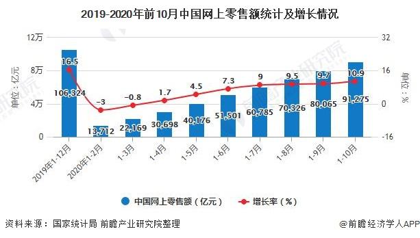 2019-2020年前10月中国网上零售额统计及增长情况