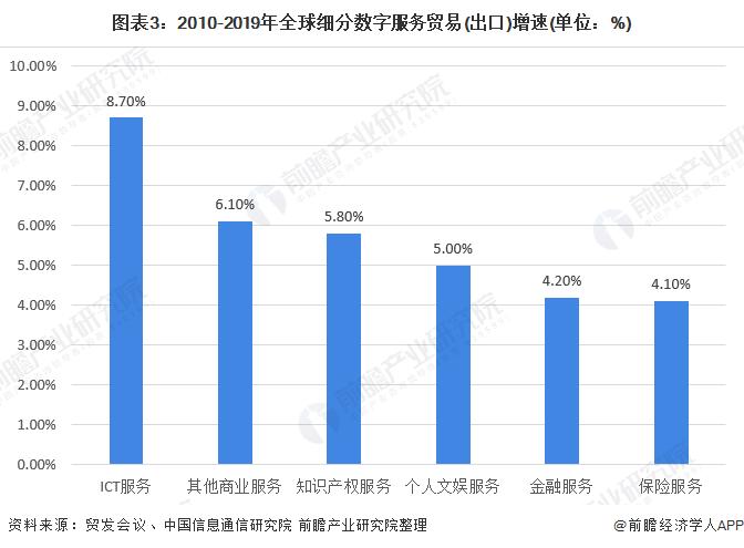 图表3:2010-2019年全球细分数字服务贸易(出口)增速(单位:%)