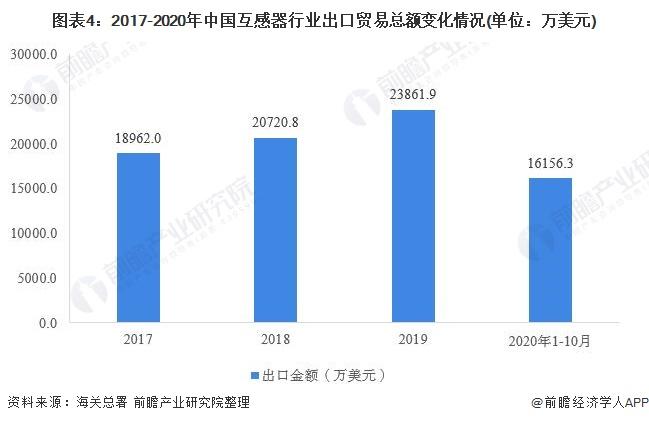 图表4:2017-2020年中国互感器行业出口贸易总额变化情况(单位:万美元)