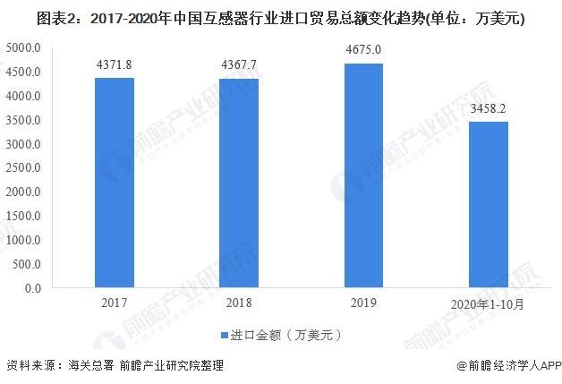 图表2:2017-2020年中国互感器行业进口贸易总额变化趋势(单位:万美元)