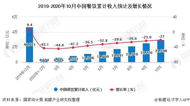 2019-2020年10月中国餐饮累计收入统计及增长情况