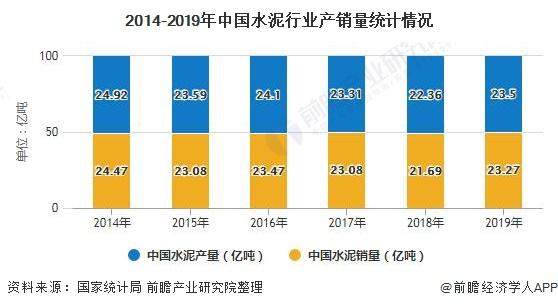 2014-2019年中国水泥行业产销量统计情况