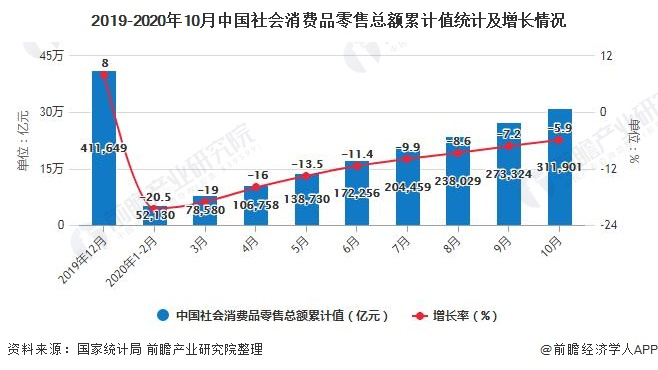 2019-2020年10月中国社会消费品零售总额累计值统计及增长情况
