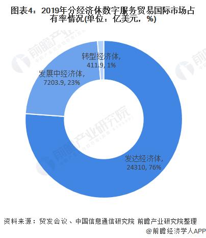 图表4:2019年分经济体数字服务贸易国际市场占有率情况(单位:亿美元,%)