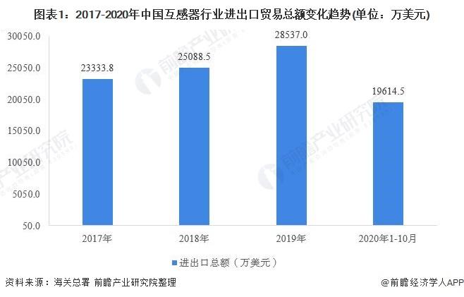图表1:2017-2020年中国互感器行业进出口贸易总额变化趋势(单位:万美元)