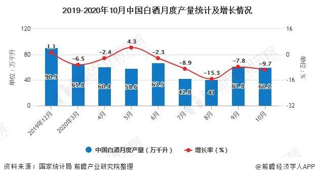 2019-2020年10月中国白酒月度产量统计及增长情况