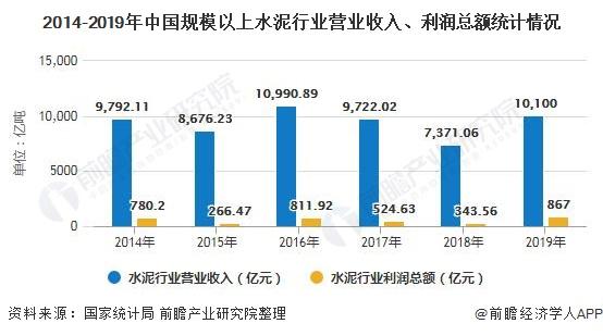 2014-2019年中国规模以上水泥行业营业收入、利润总额统计情况