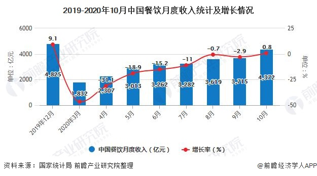 2019-2020年10月中国餐饮月度收入统计及增长情况