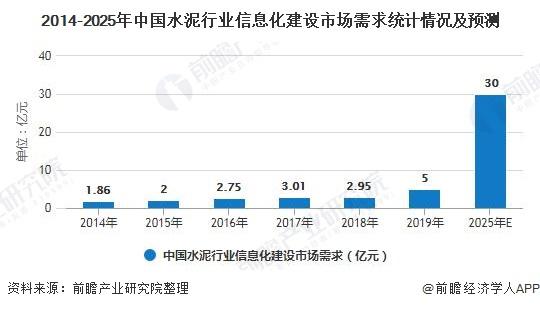 2014-2025年中国水泥行业信息化建设市场需求统计情况及预测