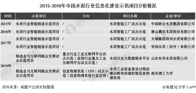 2015-2019年中国水泥行业信息化建设示范项目分析情况