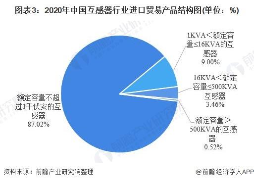 图表3:2020年中国互感器行业进口贸易产品结构图(单位:%)