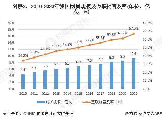图表3:2010-2020年我国网民规模及互联网普及率(单位:亿人,%)