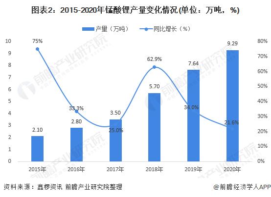 图表2:2015-2020年锰酸锂产量变化情况(单位:万吨,%)