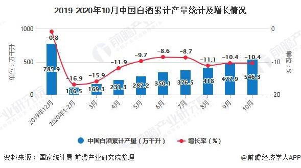 2019-2020年10月中国白酒累计产量统计及增长情况