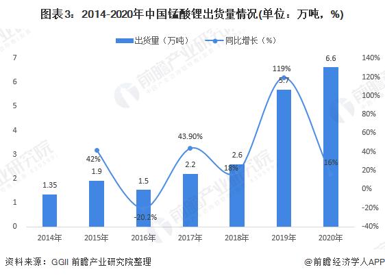 图表3:2014-2020年中国锰酸锂出货量情况(单位:万吨,%)