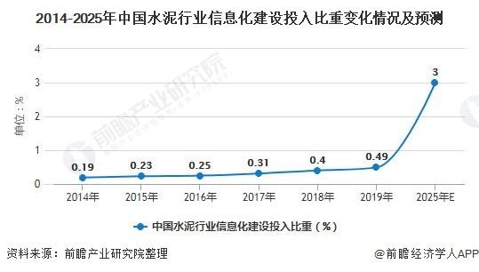2014-2025年中国水泥行业信息化建设投入比重变化情况及预测