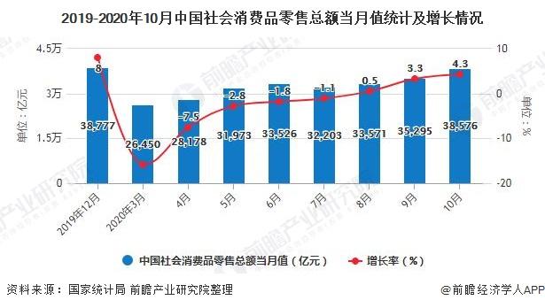 2019-2020年10月中国社会消费品零售总额当月值统计及增长情况