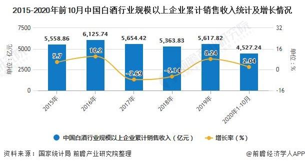 2015-2020年前10月中国白酒行业规模以上企业累计销售收入统计及增长情况