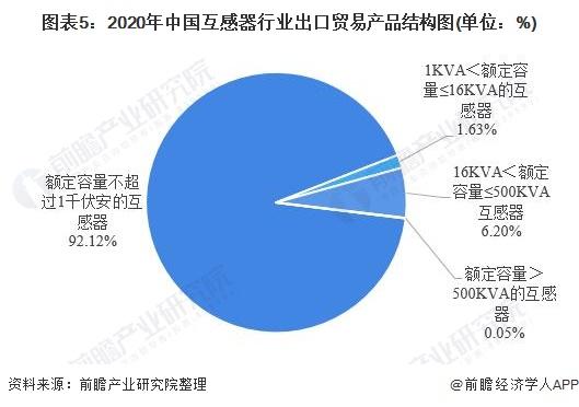 图表5:2020年中国互感器行业出口贸易产品结构图(单位:%)
