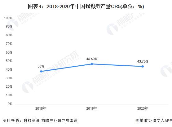 图表4:2018-2020年中国锰酸锂产量CR5(单位:%)