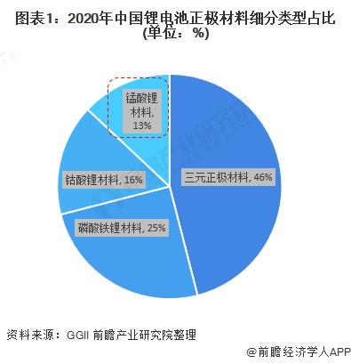 图表1:2020年中国锂电池正极材料细分类型占比(单位:%)