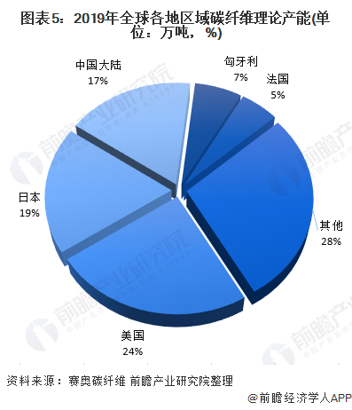 图表5:2019年全球各地区域碳纤维理论产能(单位:万吨,%)