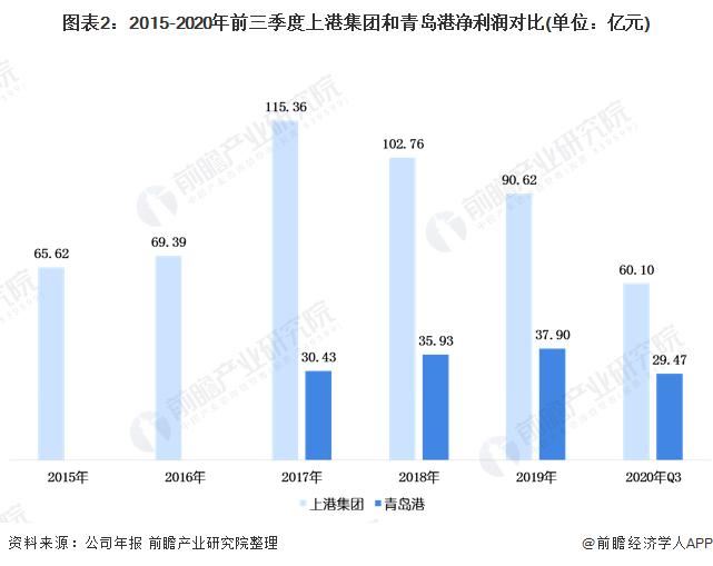 图表2:2015-2020年前三季度上港集团和青岛港净利润对比(单位:亿元)