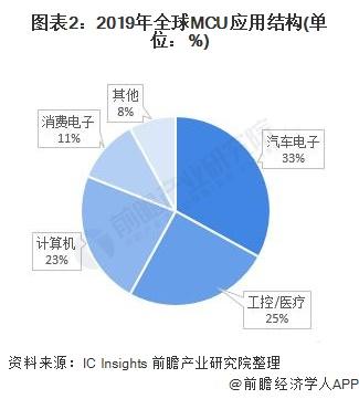 图表2:2019年全球MCU应用结构(单位:%)