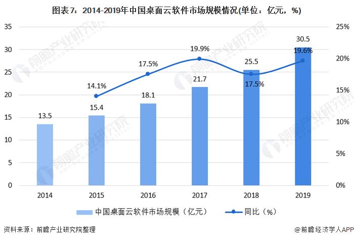 图表7:2014-2019年中国桌面云软件市场规模情况(单位:亿元,%)