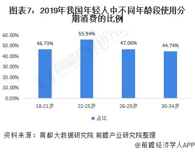 图表7:2019年我国年轻人中不同年龄段使用分期消费的比例