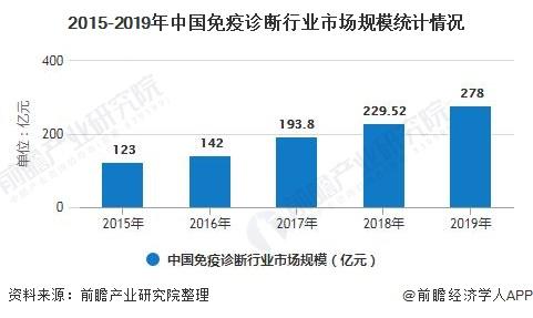 2015-2019年中国免疫诊断行业市场规模统计情况