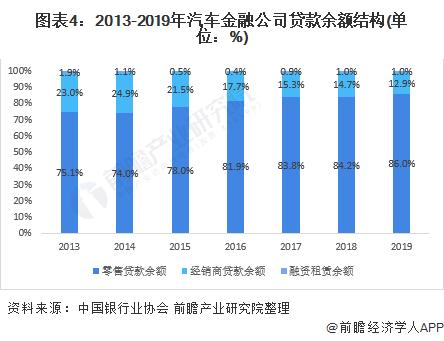 图表4:2013-2019年汽车金融公司贷款余额结构(单位:%)