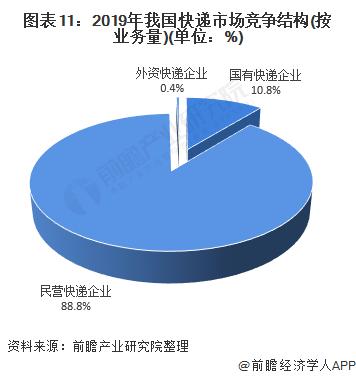 图表11:2019年我国快递市场竞争结构(按业务量)(单位:%)