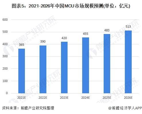 图表5:2021-2026年中国MCU市场规模预测(单位:亿元)