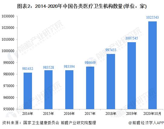 图表2:2014-2020年中国各类医疗卫生机构数量(单位:家)