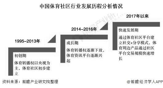 中国体育社区行业发展历程分析情况