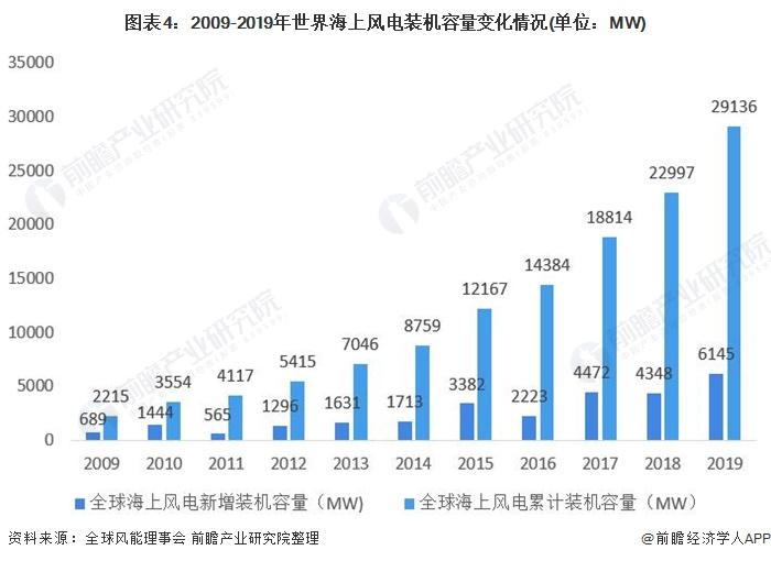 图表4:2009-2019年世界海上风电装机容量变化情况(单位:MW)