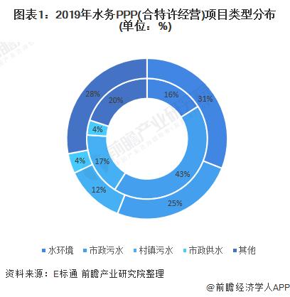 图表1:2019年水务PPP(合特许经营)项目类型分布(单位:%)